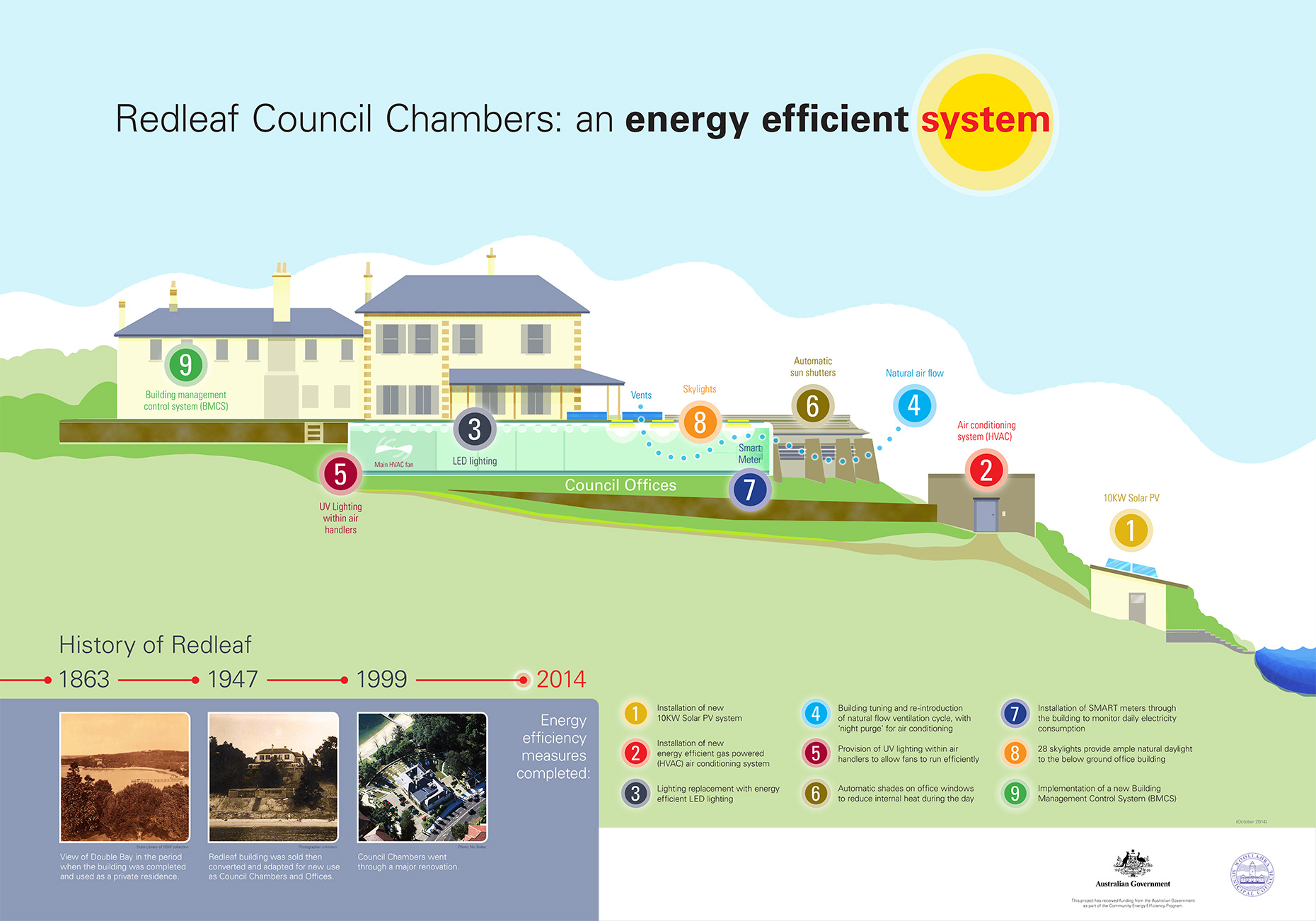 Redleaf Council Chambers Building sign infographics