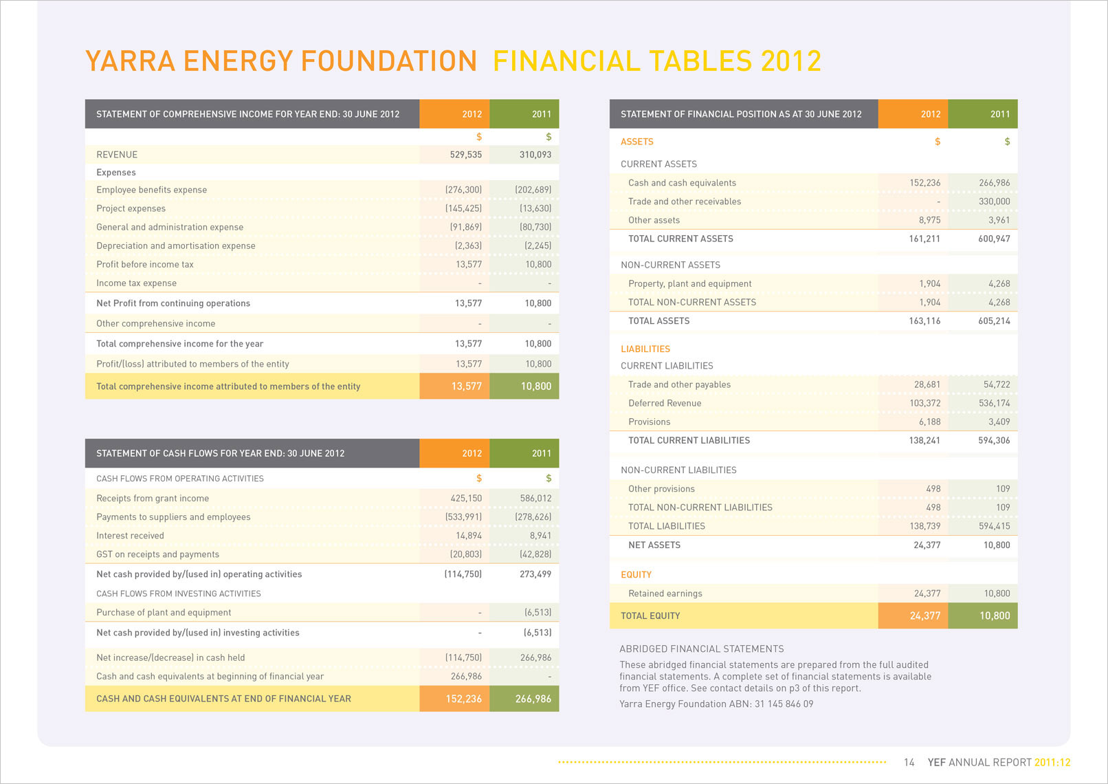 p14 Annual Report Designed by Shane Nagle YEF Yarra Energy Foundation Annual Report 2012